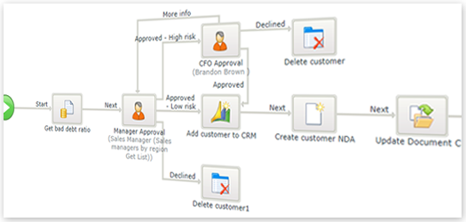 SharePoint_workflow_conception_graphique