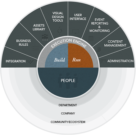 business-process-management-BPM-software-wheel