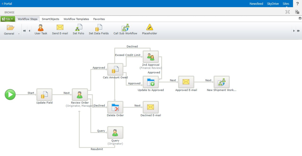 workflow_sharepoint